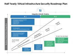 Half Yearly Virtual Infrastructure Security Roadmap Plan