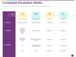 Handling Customer Queries Complaint Escalation Matrix Technical Leads Ppts Slides
