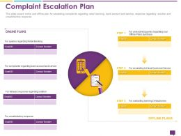 Handling Customer Queries Complaint Escalation Plan Retail Banking Ppt Icons