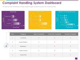 Handling Customer Queries Complaint Handling System Dashboard Investor Ppts Slides