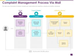 Handling Customer Queries Complaint Management Process Via Manager Ppts Icons