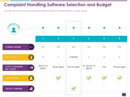 Handling Customer Queries Complaint Software Selection Budget Ticketing Ppts Icons