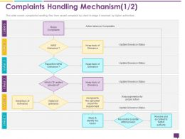 Handling Customer Queries Complaints Handling Mechanism Resolution Possible Ppts Slides