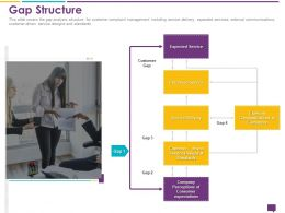 Handling Customer Queries Gap Structure Expected Service Ppt Powerpoint Layouts