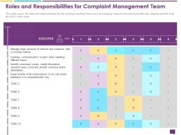 Handling Customer Queries Roles And Responsibilities Management Team Executive Ppts Slides