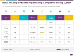 Handling Customer Queries Status Of Complaints Complaint Handling System Ppts Ideas