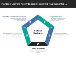 Hardball Upward Arrow Diagram Covering Five Essential Strategies