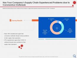 Has Your Companys Supply Chain Experienced Serious Problems Ppt Samples
