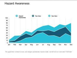 Hazard Awareness Ppt Powerpoint Presentation Portfolio Slide Download Cpb