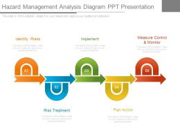 Hazard Management Analysis Diagram Ppt Presentation