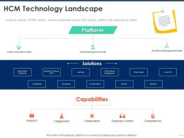 HCM Technology Landscape Capabilities Ppt Powerpoint Presentation Summary Design Templates