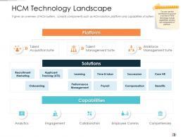 HCM Technology Landscape Technology Disruption In HR System Ppt Formats