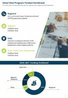 Head Start Program Funded Enrollment Presentation Report Infographic PPT PDF Document