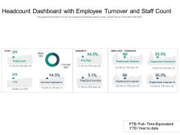 Headcount Dashboard With Employee Turnover And Staff Count