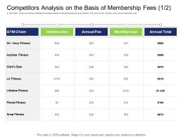 Health And Fitness Industry Competitors Analysis On The Basis Of Membership Fees Gold Ppt Gallery