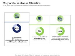 Health And Fitness Industry Corporate Wellness Statistics Ppt Powerpoint Presentation Styles