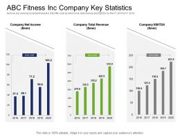 Health And Industry ABC Fitness Inc Company Key Statistics Mm Ppt Powerpoint Presentation Good