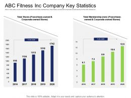 Health And Industry ABC Fitness Inc Company Key Statistics Ppt Powerpoint Presentation Styles Grid