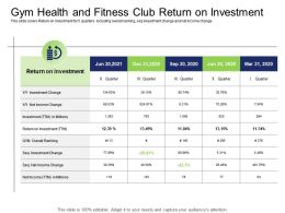 Health And Industry Gym Health And Fitness Club Return On Investment Ppt Powerpoint Presentation Model