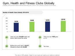 Health And Industry Gym Health And Fitness Clubs Globally Ppt Powerpoint Presentation Show Grid