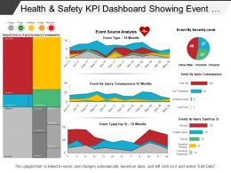 Health And Safety Kpi Dashboard Showing Event Source Analysis