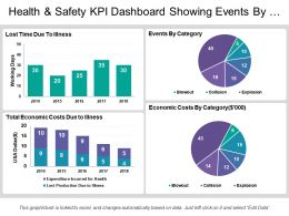Health And Safety Kpi Dashboard Showing Events By Category