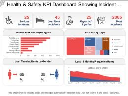 Health And Safety Kpi Dashboard Showing Incident By Type And Frequency Rates