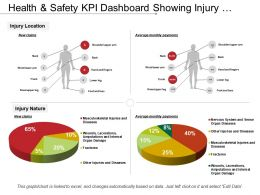Health And Safety Kpi Dashboard Showing Injury Location And Injury Nature