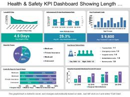 Health And Safety Kpi Dashboard Showing Length Of Stay And Treatment Costs
