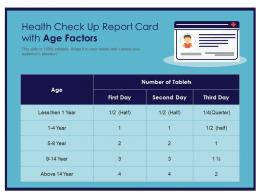Health Check Up Report Card With Age Factors