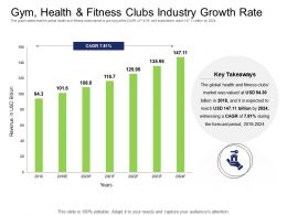 Health Industry Gym Health And Fitness Clubs Industry Growth Rate Ppt Powerpoint Presentation Picture