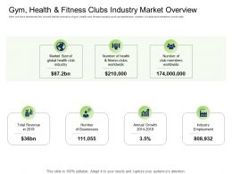 Health Industry Gym Health And Fitness Clubs Industry Market Overview Ppt Powerpoint Microsoft
