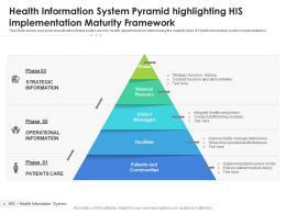 Health Information System Pyramid Highlighting His Implementation Maturity Framework