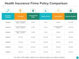 Health Insurance Firms Policy Comparison Coverage Ppt Powerpoint Presentation Model