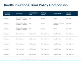 Health Insurance Firms Policy Comparison Incurred Claim Ppt Powerpoint Presentation Show