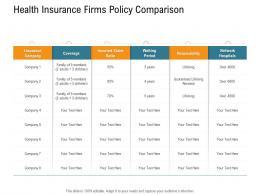 Health Insurance Firms Policy Comparison Nursing Management Ppt Ideas