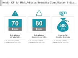 Health Kpi For Risk Adjusted Mortality Complication Index Expense Per Discharge Ppt Slide