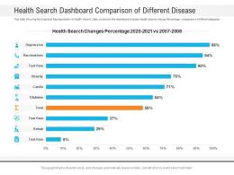 Health Search Dashboard Comparison Of Different Disease Powerpoint Template