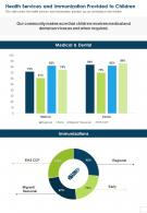 Health Services And Immunization Provided To Children Presentation Report Infographic PPT PDF Document