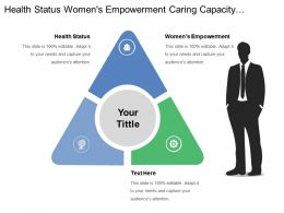 Health Status Womens Empowerment Caring Capacity Practices Food Prices