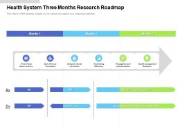 Health System Three Months Research Roadmap