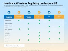 Healthcare AI Systems Regulatory Landscape In US FDA Ppt Powerpoint Presentation Layouts Template