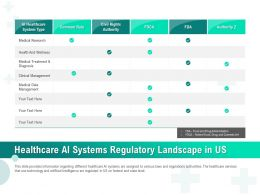 Healthcare AI Systems Regulatory Landscape In Us Ppt Ideas