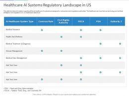 Healthcare AI Systems Regulatory Landscape In US Ppt Powerpoint Presentation