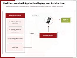 Healthcare Android Application Deployment Architecture Ppt Gallery Visual Aids