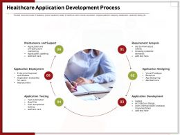 Healthcare Application Development Process Ppt Icon