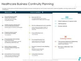 Healthcare Business Continuity Planning Capabilities Ppt Elements