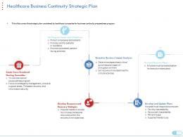 Healthcare Business Continuity Strategic Plan Coronavirus Impact Assessment Mitigation Strategies Ppt Ideas