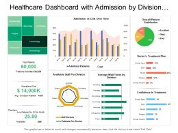 Healthcare Dashboard With Admission By Division And Overall Patient Satisfaction