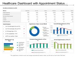 Healthcare Dashboard With Appointment Status Current Month